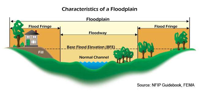 Floodplain Information on